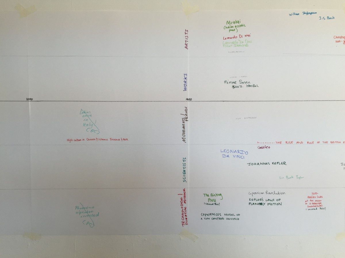 Art and Science Timeline